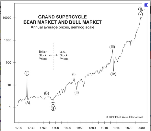 Grand_Supercycle
